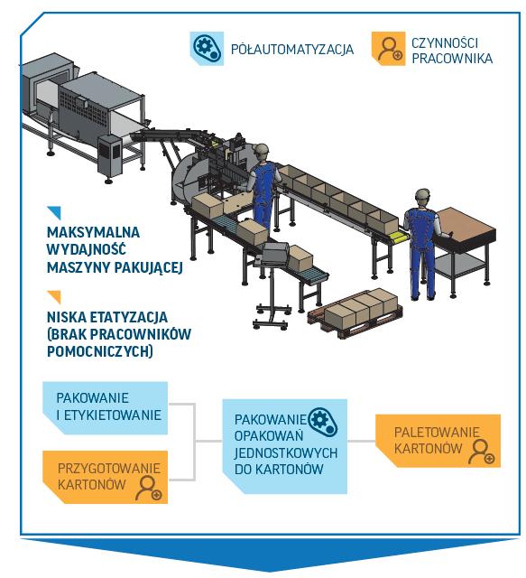 optymalizacja procesu produkcyjnego