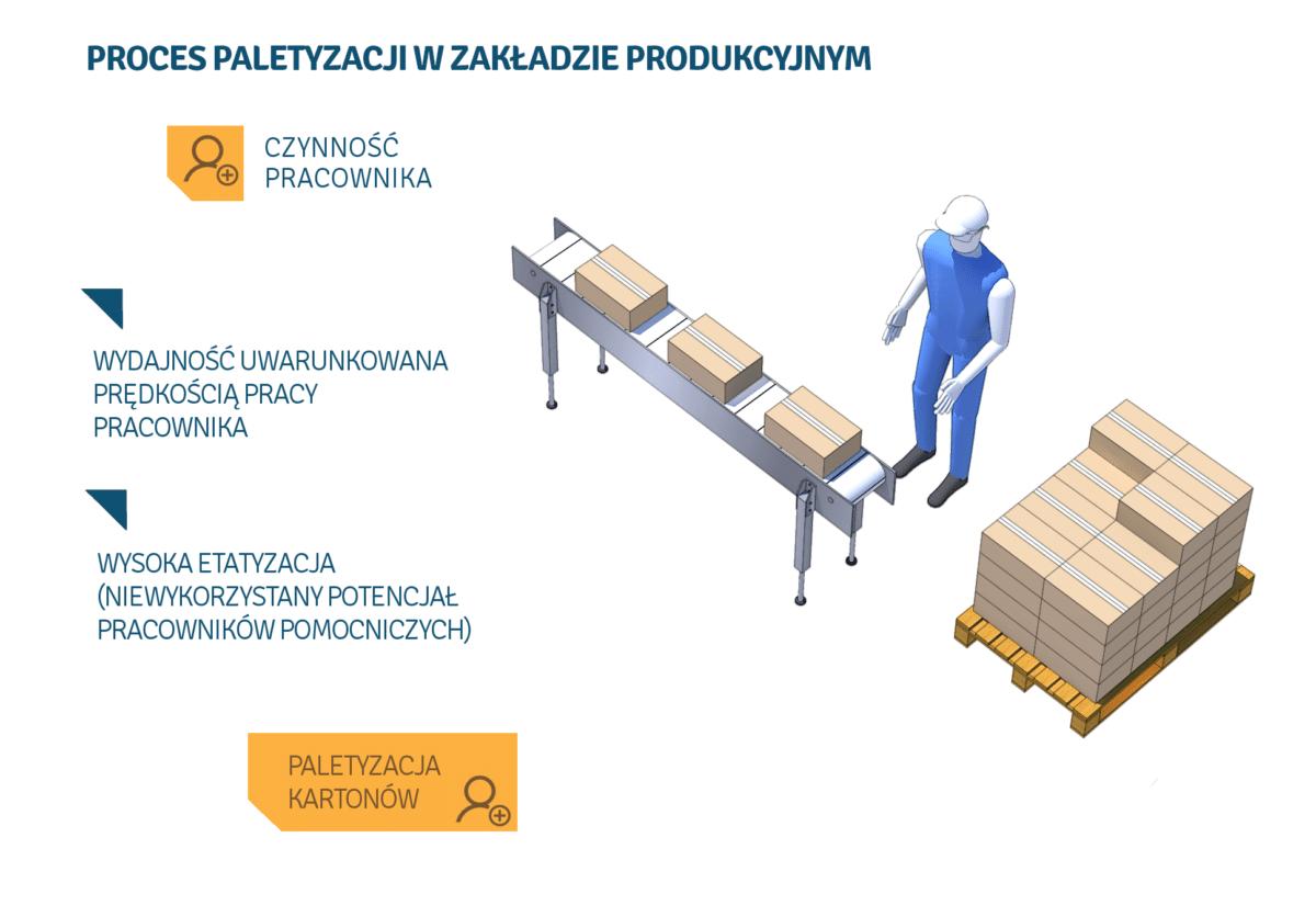 paletyzacja w zakładzie produkcyjnym