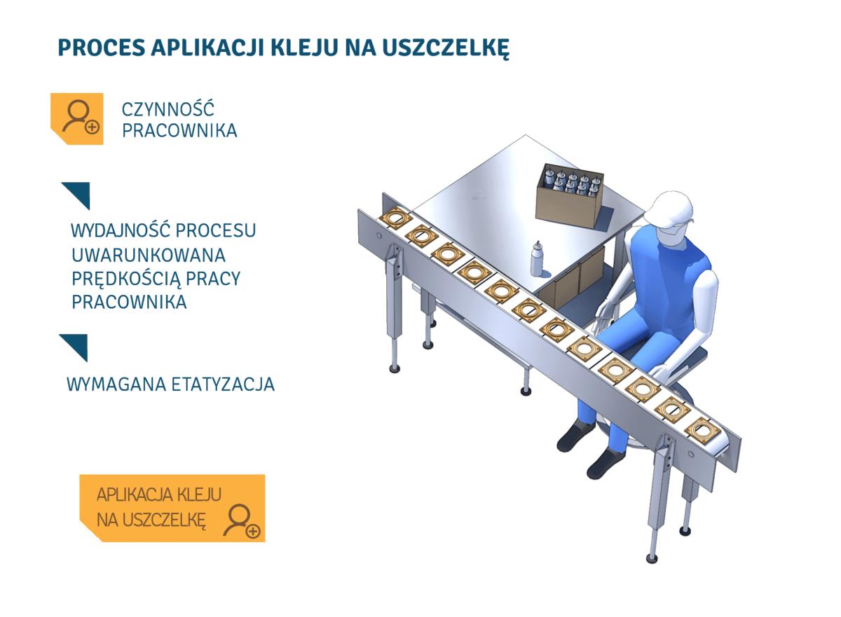 przed automatyzacją procesów produkcyjnych